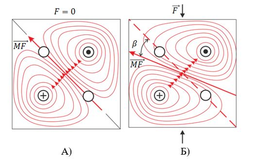 распространение магнитного потока в материале
